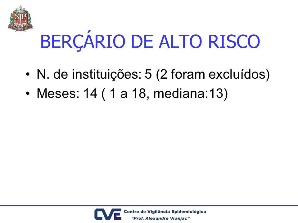 BERÇÁRIO DE ALTO RISCO N. de instituições: 5 (2 foram excluídos) Meses: 14 ( 1 a 18, mediana:13)