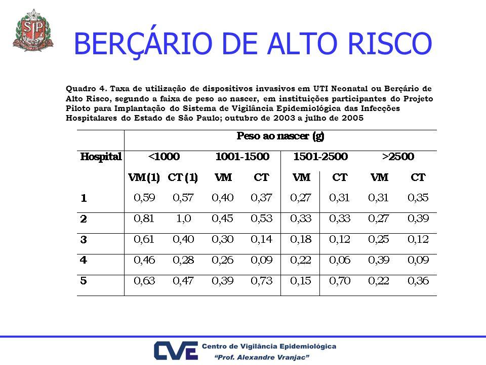 BERÇÁRIO DE ALTO RISCO Quadro 4. Taxa de utilização de dispositivos invasivos em UTI Neonatal ou Berçário de Alto Risco, segundo a faixa de peso ao na