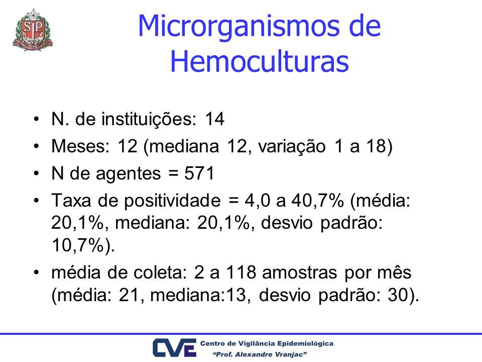 Microrganismos de Hemoculturas N. de instituições: 14 Meses: 12 (mediana 12, variação 1 a 18) N de agentes = 571 Taxa de positividade = 4,0 a 40,7% (m