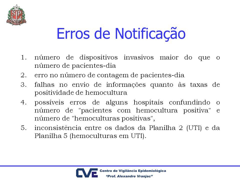 Erros de Notificação 1.número de dispositivos invasivos maior do que o número de pacientes-dia 2.erro no número de contagem de pacientes-dia 3.falhas