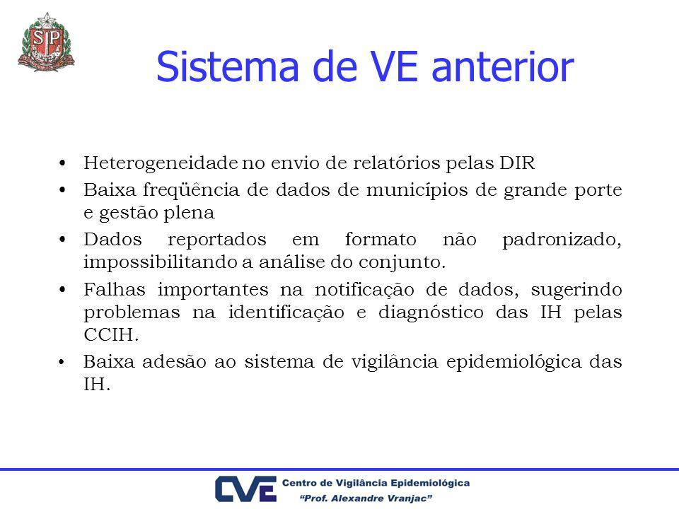 Sistema de VE anterior Heterogeneidade no envio de relatórios pelas DIR Baixa freqüência de dados de municípios de grande porte e gestão plena Dados r