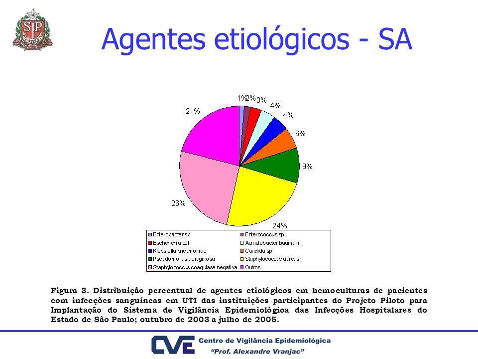Agentes etiológicos - SA Figura 3. Distribuição percentual de agentes etiológicos em hemoculturas de pacientes com infecções sanguíneas em UTI das ins