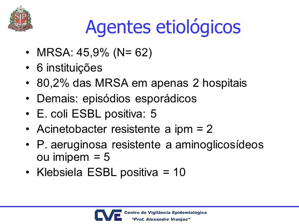 Agentes etiológicos MRSA: 45,9% (N= 62) 6 instituições 80,2% das MRSA em apenas 2 hospitais Demais: episódios esporádicos E. coli ESBL positiva: 5 Aci