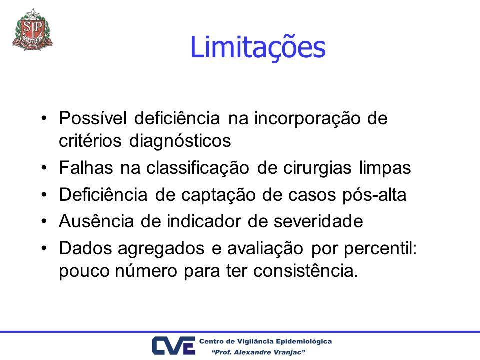 Limitações Possível deficiência na incorporação de critérios diagnósticos Falhas na classificação de cirurgias limpas Deficiência de captação de casos