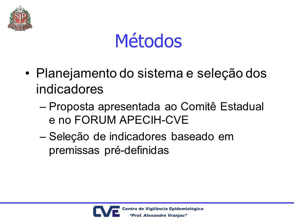Métodos Planejamento do sistema e seleção dos indicadores –Proposta apresentada ao Comitê Estadual e no FORUM APECIH-CVE –Seleção de indicadores basea