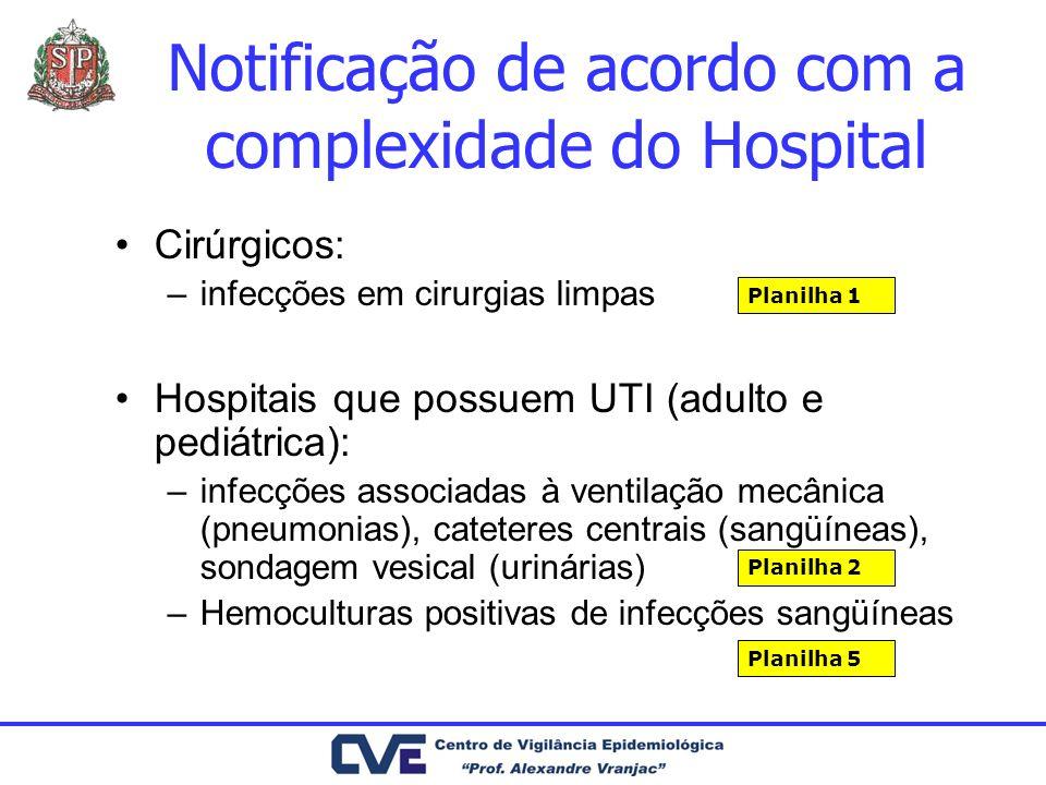 Notificação de acordo com a complexidade do Hospital Cirúrgicos: –infecções em cirurgias limpas Hospitais que possuem UTI (adulto e pediátrica): –infe