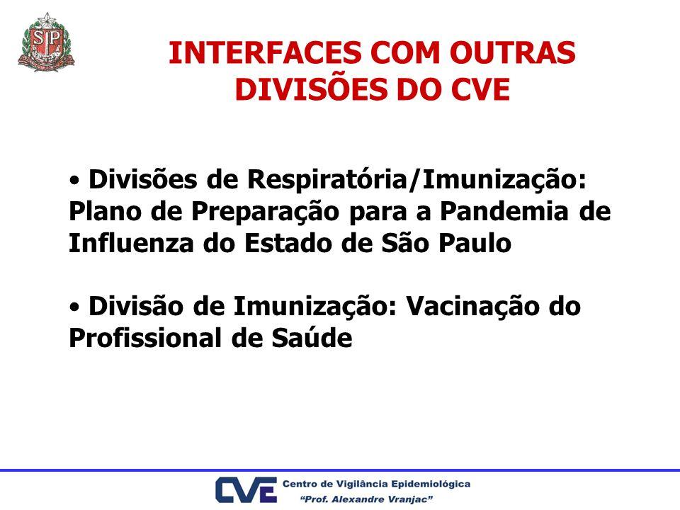 INTERFACES COM OUTRAS DIVISÕES DO CVE Divisões de Respiratória/Imunização: Plano de Preparação para a Pandemia de Influenza do Estado de São Paulo Div