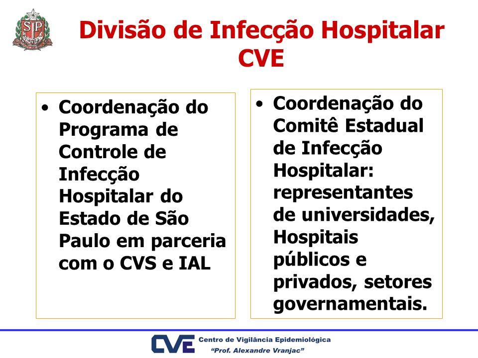 Divisão de Infecção Hospitalar CVE Coordenação do Programa de Controle de Infecção Hospitalar do Estado de São Paulo em parceria com o CVS e IAL Coord
