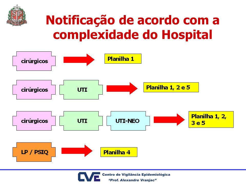 Notificação de acordo com a complexidade do Hospital