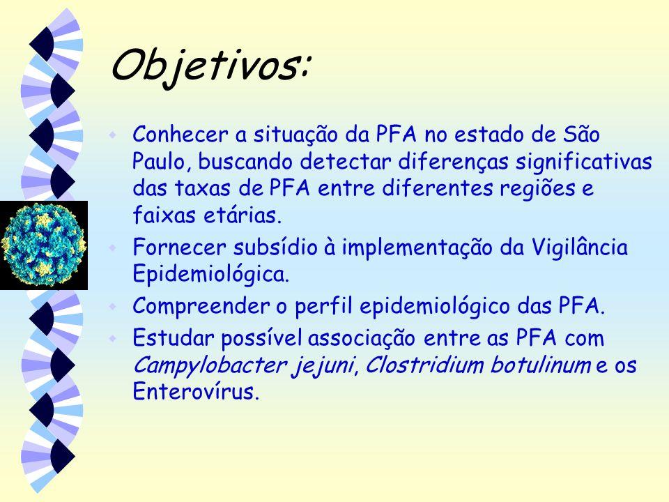Objetivos: w Conhecer a situação da PFA no estado de São Paulo, buscando detectar diferenças significativas das taxas de PFA entre diferentes regiões
