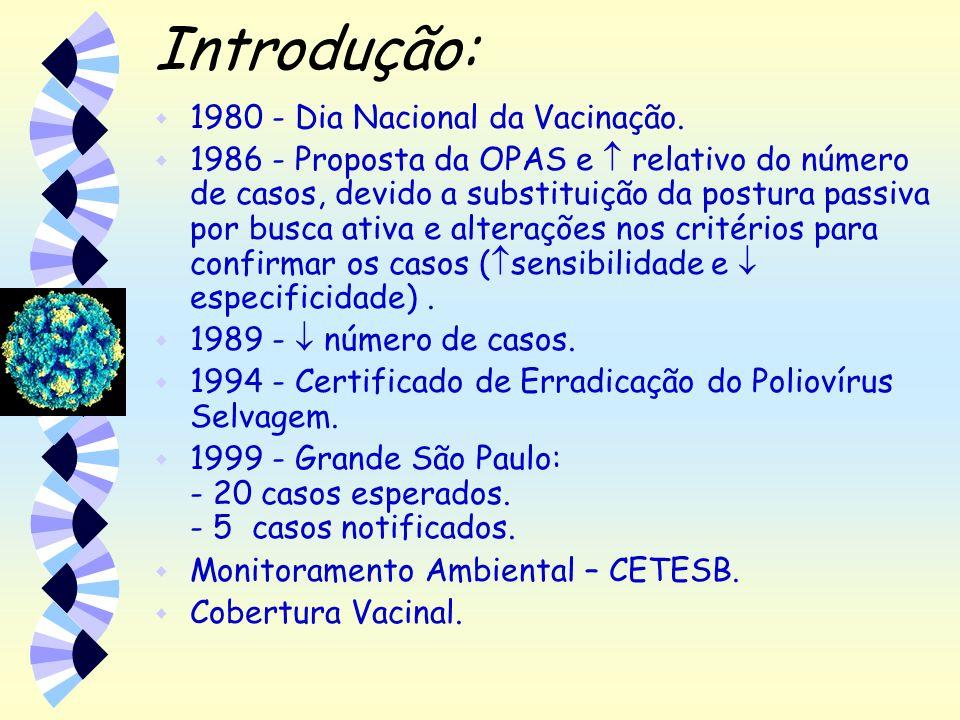 Indicadores do Monitoramento: w Taxa de notificação de 1 caso de PFA para cada 100.000 habitantes por ano.