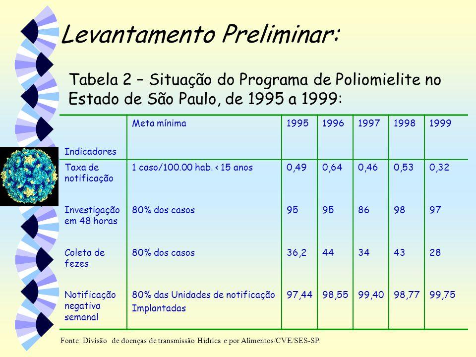 Levantamento Preliminar: Indicadores Meta mínima19951996199719981999 Taxa de notificação 1 caso/100.00 hab. < 15 anos0,490,640,460,530,32 Investigação