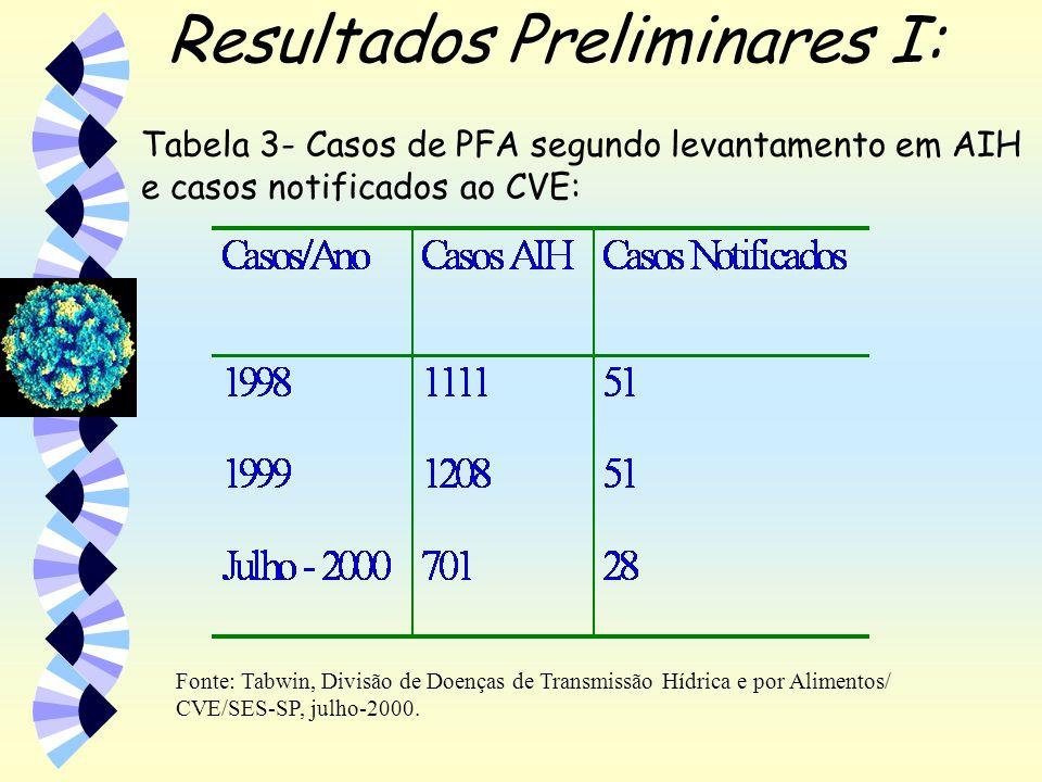 Resultados Preliminares I: Fonte: Tabwin, Divisão de Doenças de Transmissão Hídrica e por Alimentos/ CVE/SES-SP, julho-2000. Tabela 3- Casos de PFA se