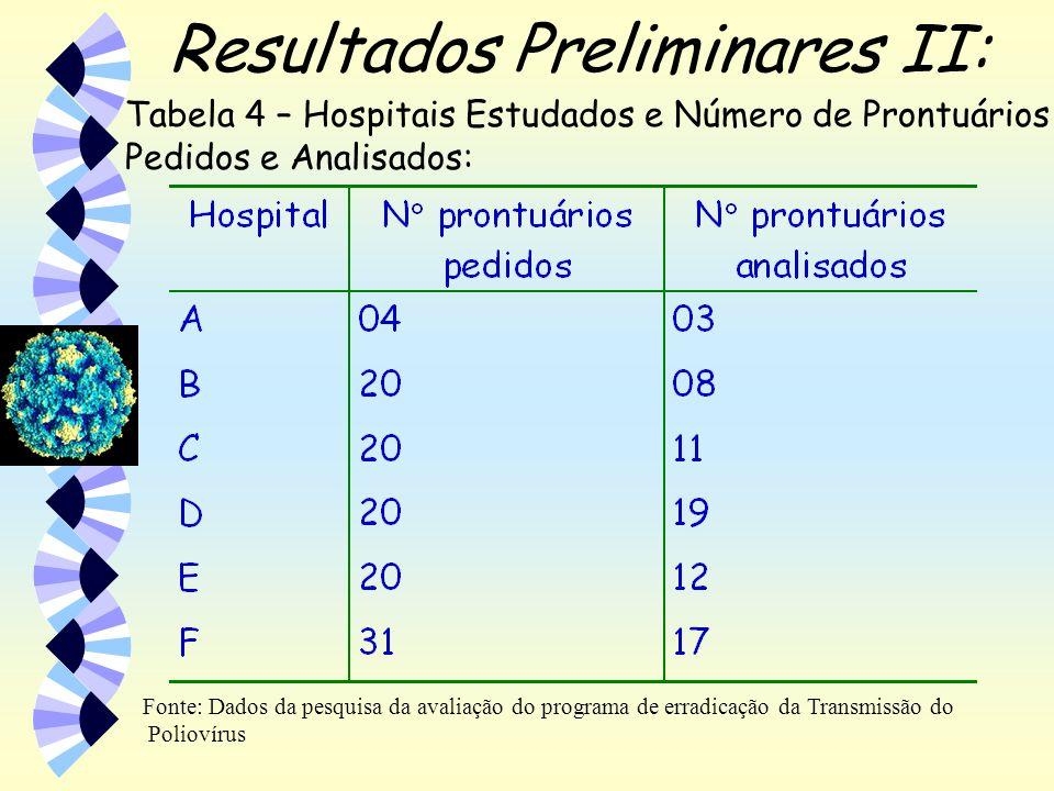 Resultados Preliminares II: Fonte: Dados da pesquisa da avaliação do programa de erradicação da Transmissão do Poliovírus Tabela 4 – Hospitais Estudad