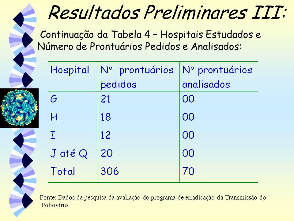 Resultados Preliminares III: Fonte: Dados da pesquisa da avaliação do programa de erradicação da Transmissão do Poliovírus Continuação da Tabela 4 – H
