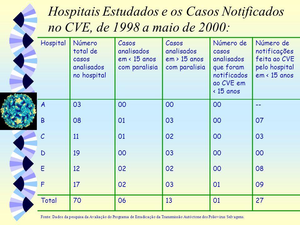 Hospitais Estudados e os Casos Notificados no CVE, de 1998 a maio de 2000: Fonte: Dados da pesquisa da Avaliação do Programa de Erradicação da Transmi
