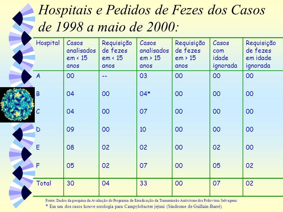Hospitais e Pedidos de Fezes dos Casos de 1998 a maio de 2000: Fonte: Dados da pesquisa da Avaliação do Programa de Erradicação da Transmissão Autócto
