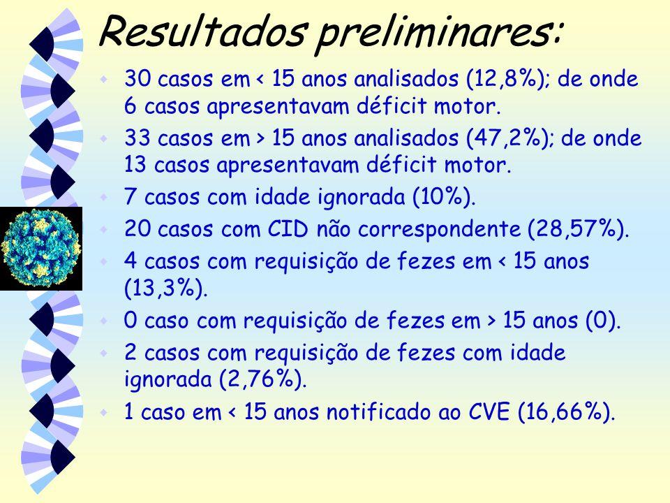 Resultados preliminares: w 30 casos em < 15 anos analisados (12,8%); de onde 6 casos apresentavam déficit motor. w 33 casos em > 15 anos analisados (4