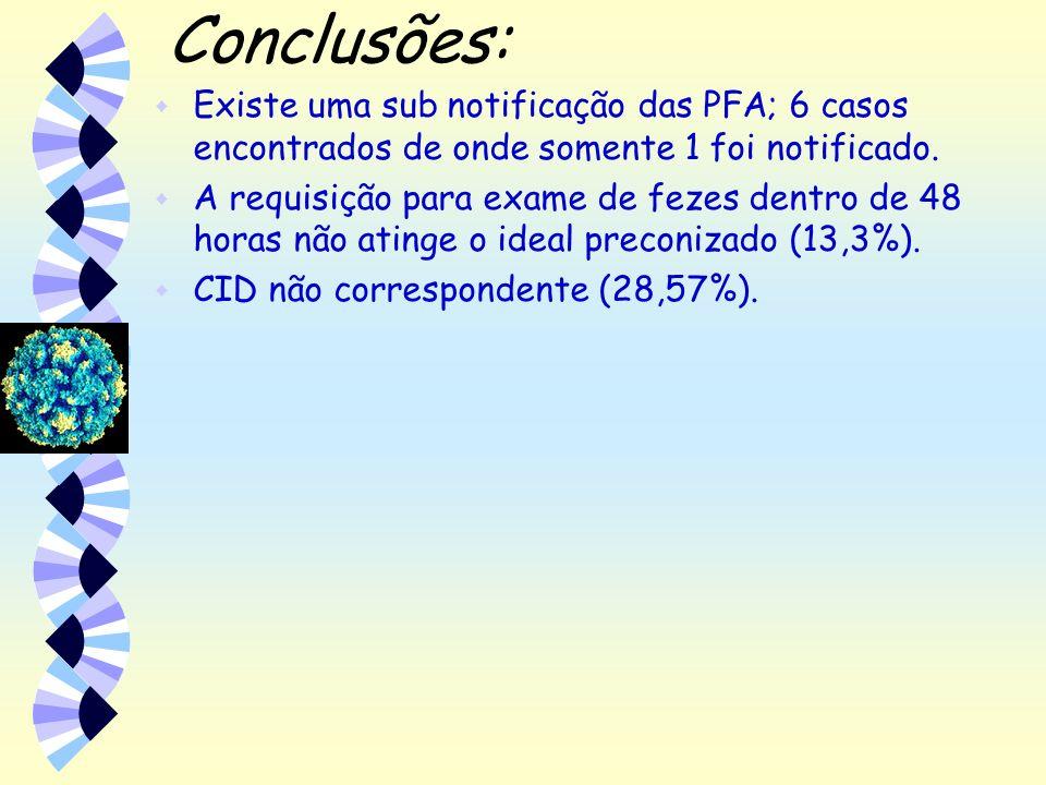 Conclusões: w Existe uma sub notificação das PFA; 6 casos encontrados de onde somente 1 foi notificado. w A requisição para exame de fezes dentro de 4