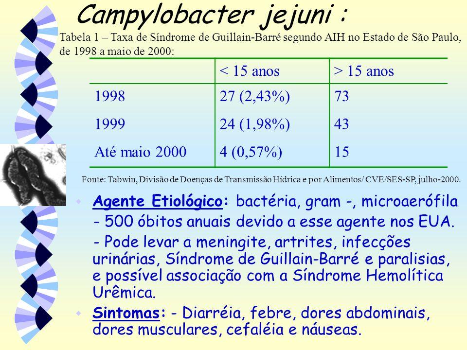 Campylobacter jejuni : w Susceptibilidade: -jovens e crianças e imunodeprimido são os mais susceptíveis.