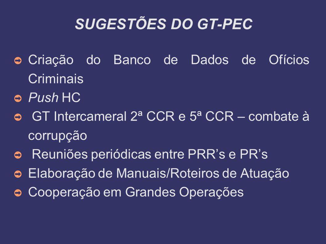 SUGESTÕES DO GT-PEC Criação do Banco de Dados de Ofícios Criminais Push HC GT Intercameral 2ª CCR e 5ª CCR – combate à corrupção Reuniões periódicas e