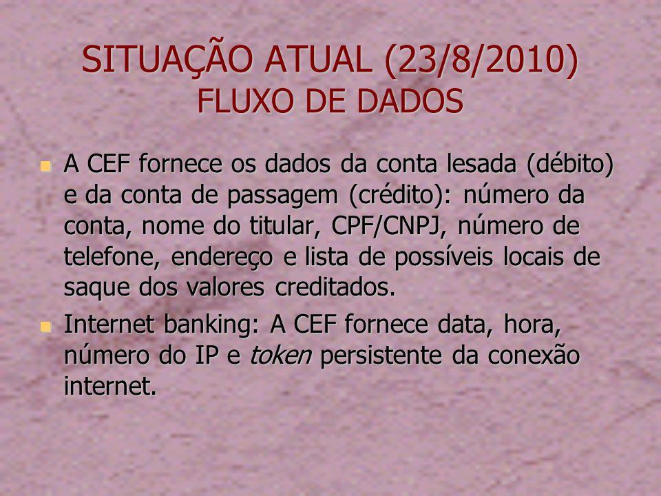 SITUAÇÃO ATUAL (23/8/2010) FLUXO DE DADOS A CEF fornece os dados da conta lesada (débito) e da conta de passagem (crédito): número da conta, nome do titular, CPF/CNPJ, número de telefone, endereço e lista de possíveis locais de saque dos valores creditados.