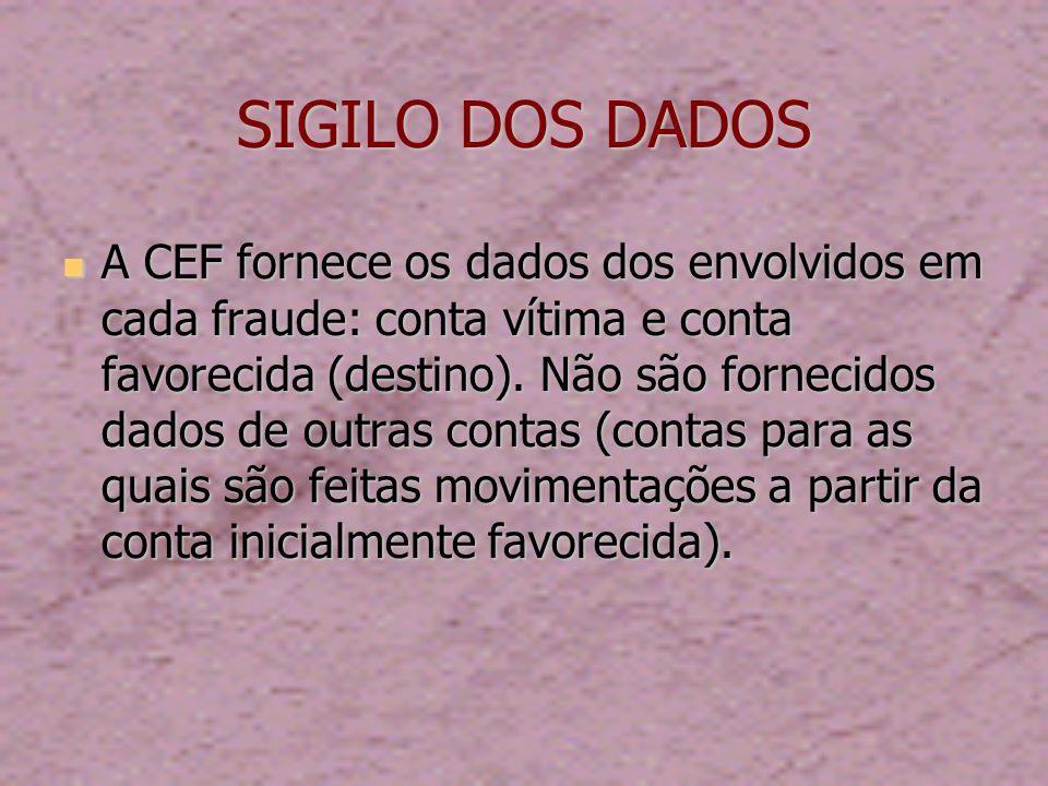 SIGILO DOS DADOS A CEF fornece os dados dos envolvidos em cada fraude: conta vítima e conta favorecida (destino).