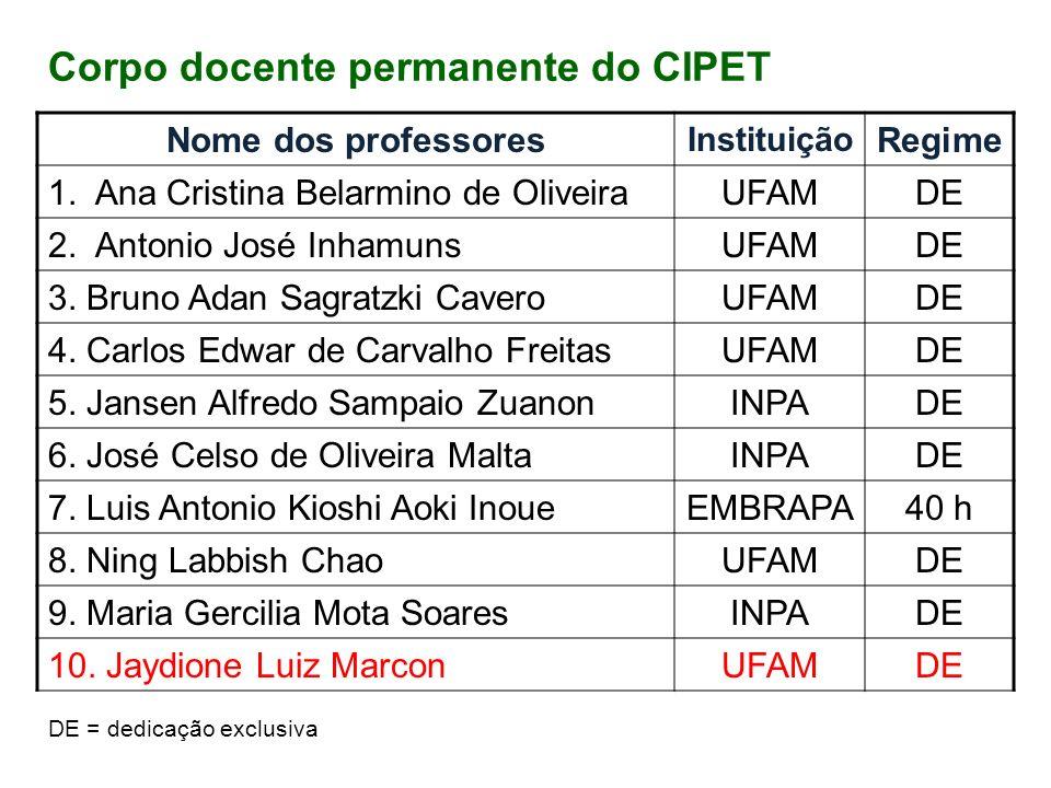 Nome dos professoresInstituiçãoCarga horária 1.Carolina Rodrigues da Costa Dória Universidade Federal de Rondônia 15 horas 2.