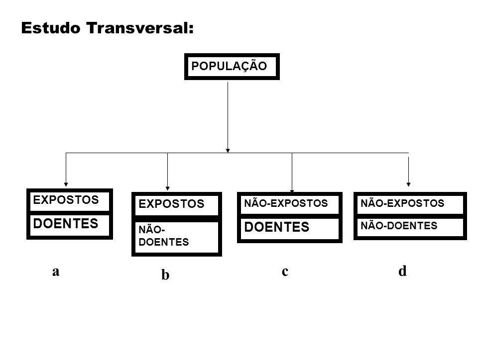 Estudo Transversal: POPULAÇÃO EXPOSTOS DOENTES EXPOSTOS NÃO- DOENTES NÃO-EXPOSTOS DOENTES NÃO-DOENTES a b cd