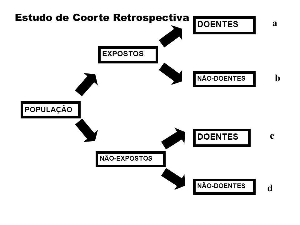 POPULAÇÃO EXPOSTOS NÃO-EXPOSTOS DOENTES NÃO-DOENTES Estudo de Coorte Retrospectiva a b c d