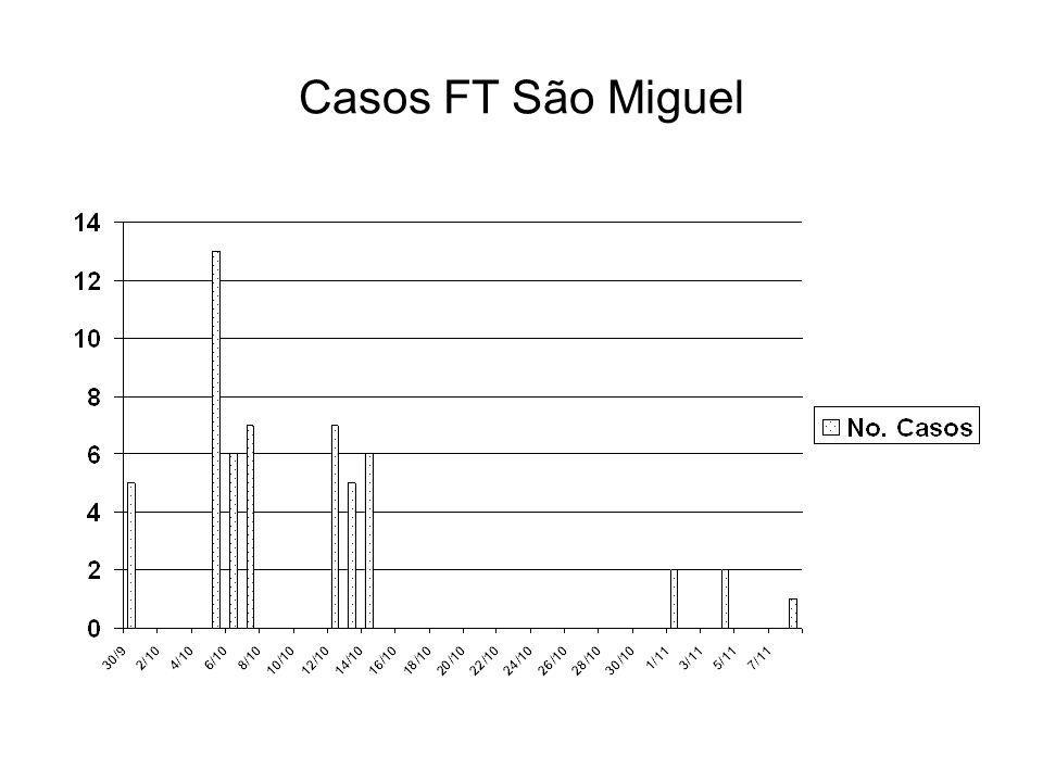 Casos FT São Miguel