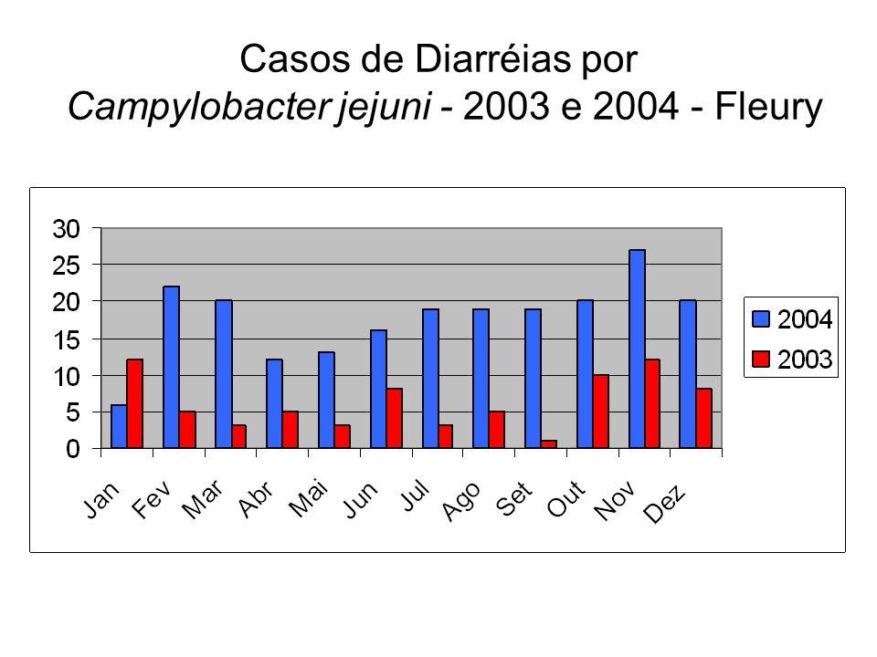 Casos de Diarréias por Campylobacter jejuni - 2003 e 2004 - Fleury