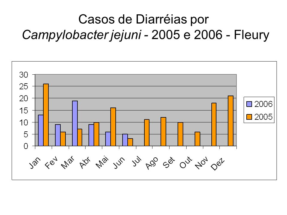 Casos de Diarréias por Campylobacter jejuni - 2005 e 2006 - Fleury