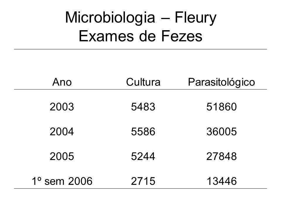 Microbiologia – Fleury Exames de Fezes AnoCulturaParasitológico 2003548351860 2004558636005 2005524427848 1º sem 2006271513446
