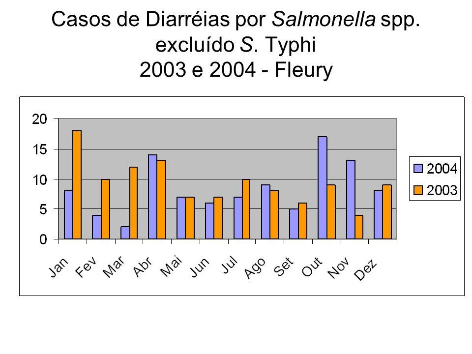 Casos de Diarréias por Salmonella spp. excluído S. Typhi 2003 e 2004 - Fleury