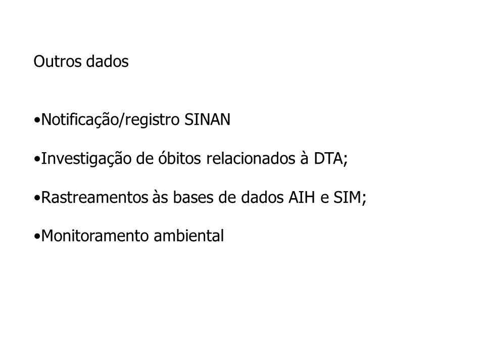 Outros dados Notificação/registro SINAN Investigação de óbitos relacionados à DTA; Rastreamentos às bases de dados AIH e SIM; Monitoramento ambiental