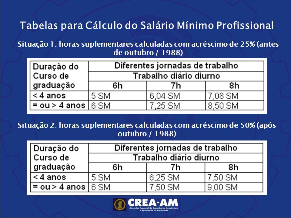 Tabelas para Cálculo do Salário Mínimo Profissional Situação 1: horas suplementares calculadas com acréscimo de 25% (antes de outubro / 1988) Situação