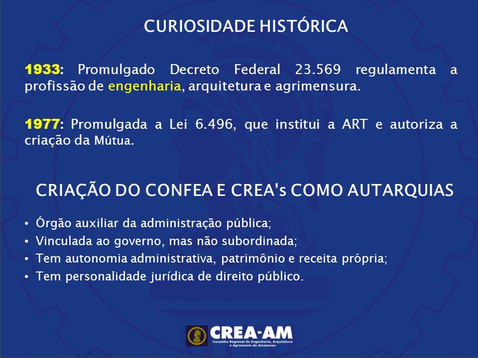 CURIOSIDADE HISTÓRICA 1933 : Promulgado Decreto Federal 23.569 regulamenta a profissão de engenharia, arquitetura e agrimensura. 1977 : Promulgada a L