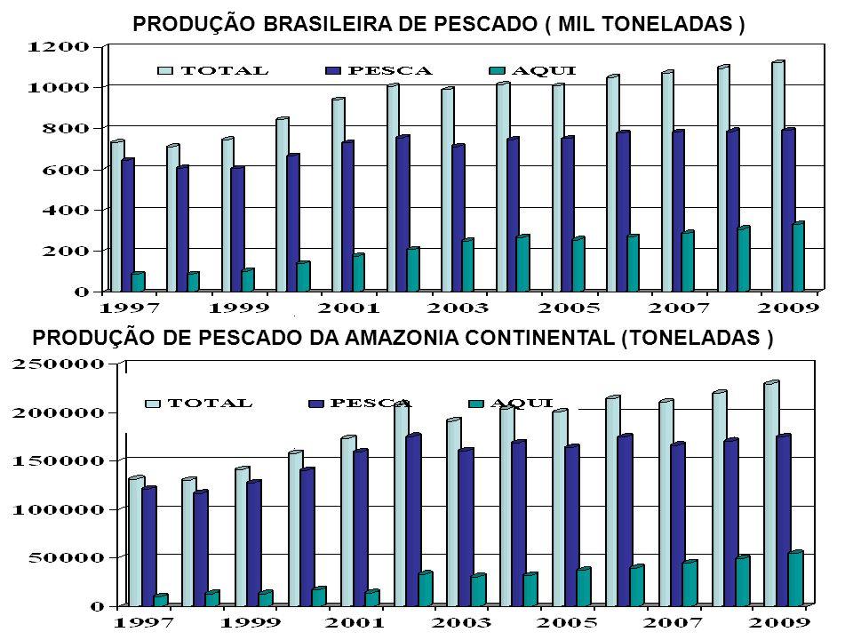 7 PRODUÇÃO BRASILEIRA DE PESCADO ( MIL TONELADAS ) PRODUÇÃO DE PESCADO DA AMAZONIA CONTINENTAL (TONELADAS )