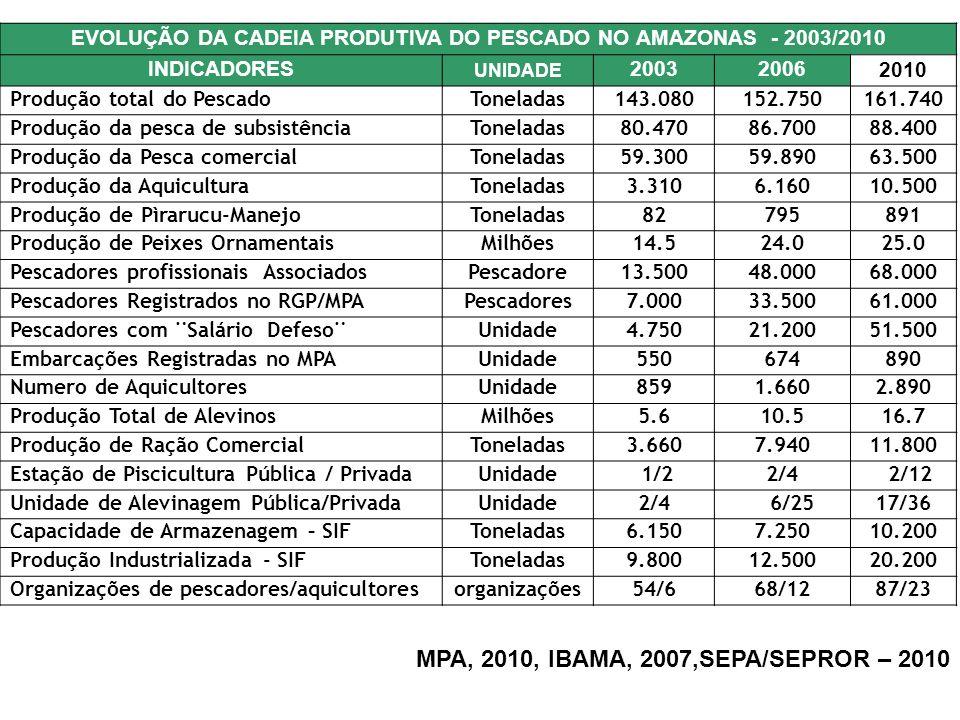 EVOLUÇÃO DA CADEIA PRODUTIVA DO PESCADO NO AMAZONAS - 2003/2010 INDICADORES UNIDADE 20032006 2010 Produção total do PescadoToneladas143.080152.750161.