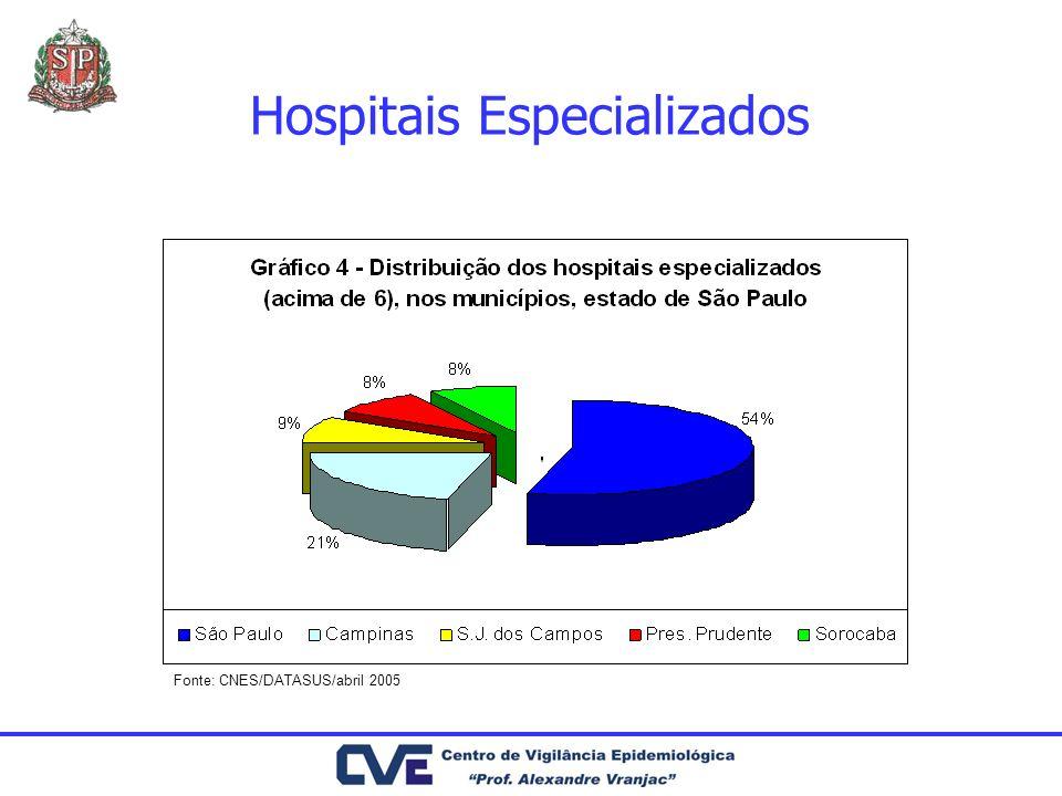 Hospitais Especializados Fonte: CNES/DATASUS/abril 2005
