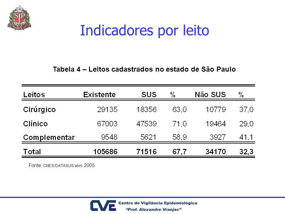 Indicadores por leito Fonte: CNES/DATASUS/abril 2005 Tabela 4 – Leitos cadastrados no estado de São Paulo