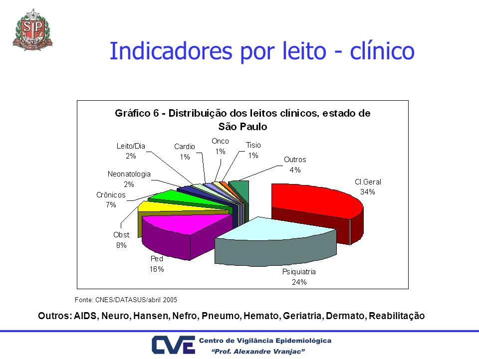 Indicadores por leito - clínico Fonte: CNES/DATASUS/abril 2005 Outros: AIDS, Neuro, Hansen, Nefro, Pneumo, Hemato, Geriatria, Dermato, Reabilitação