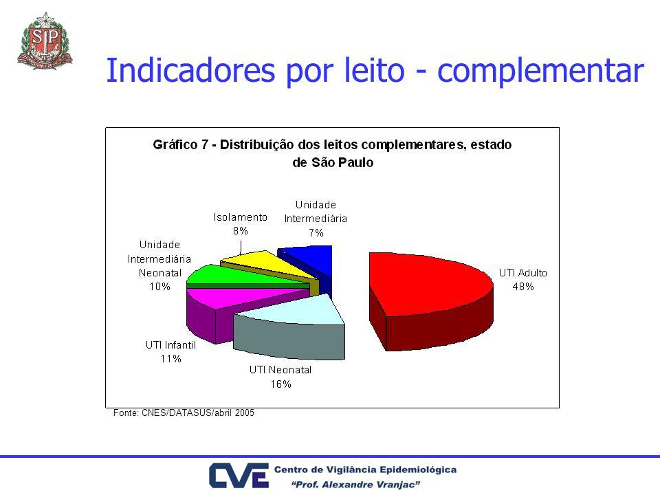 Indicadores por leito - complementar Fonte: CNES/DATASUS/abril 2005