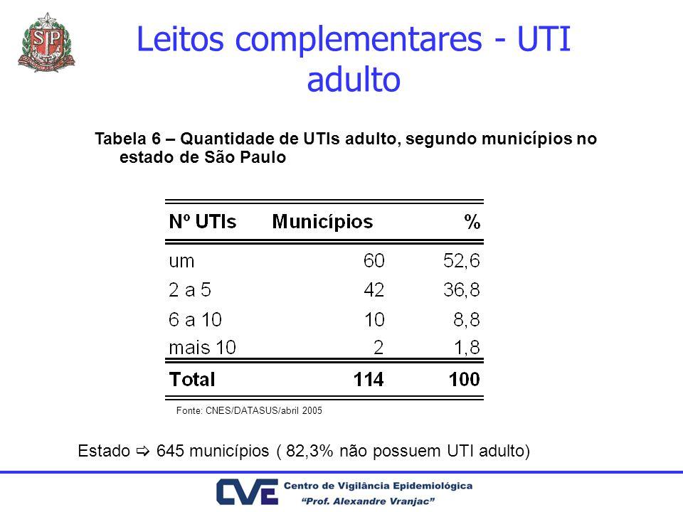 Estado 645 municípios ( 82,3% não possuem UTI adulto) Tabela 6 – Quantidade de UTIs adulto, segundo municípios no estado de São Paulo Fonte: CNES/DATA