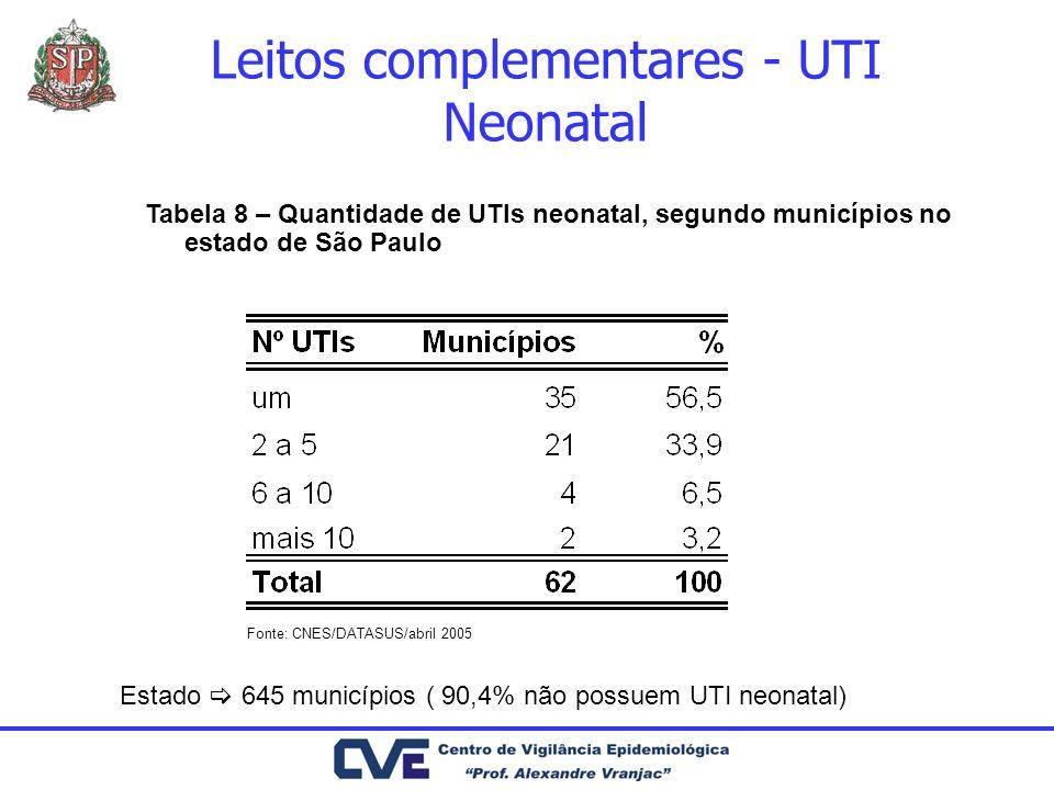 Estado 645 municípios ( 90,4% não possuem UTI neonatal) Tabela 8 – Quantidade de UTIs neonatal, segundo municípios no estado de São Paulo Fonte: CNES/