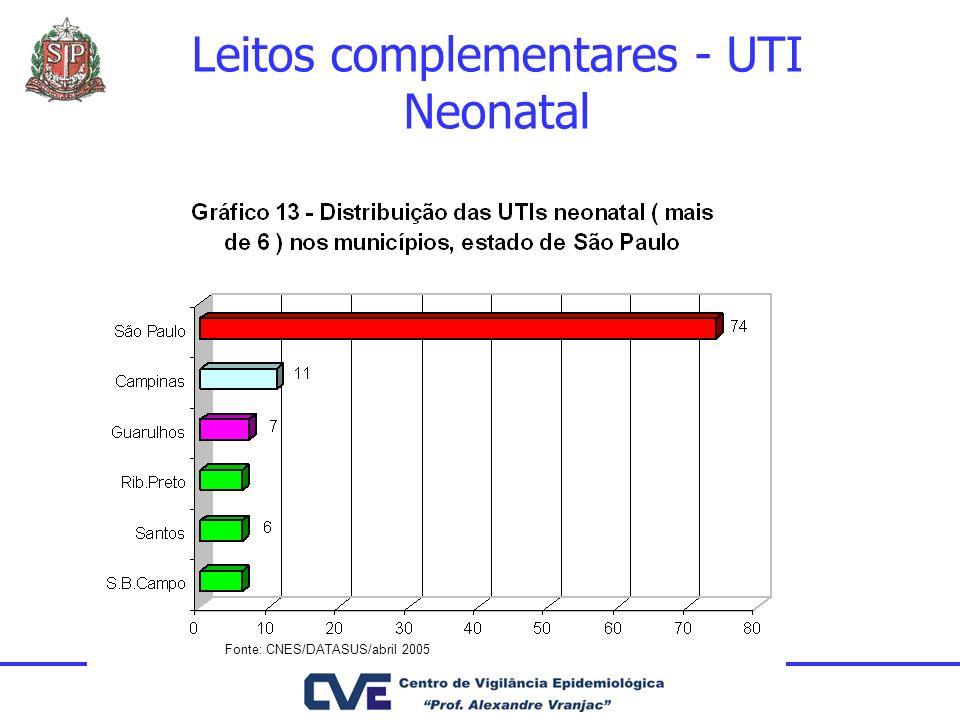 Fonte: CNES/DATASUS/abril 2005 Leitos complementares - UTI Neonatal