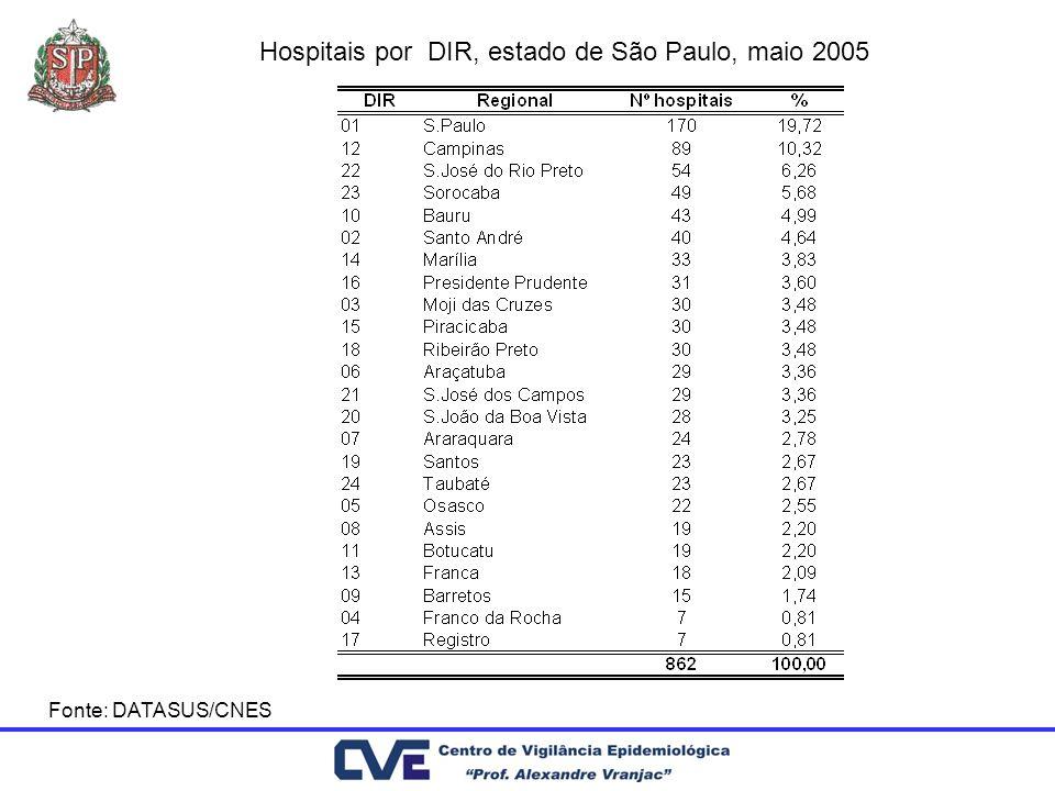 Fonte: DATASUS/CNES Hospitais por DIR, estado de São Paulo, maio 2005