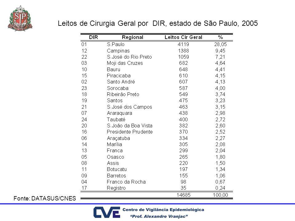 Fonte: DATASUS/CNES Leitos de Cirurgia Geral por DIR, estado de São Paulo, 2005