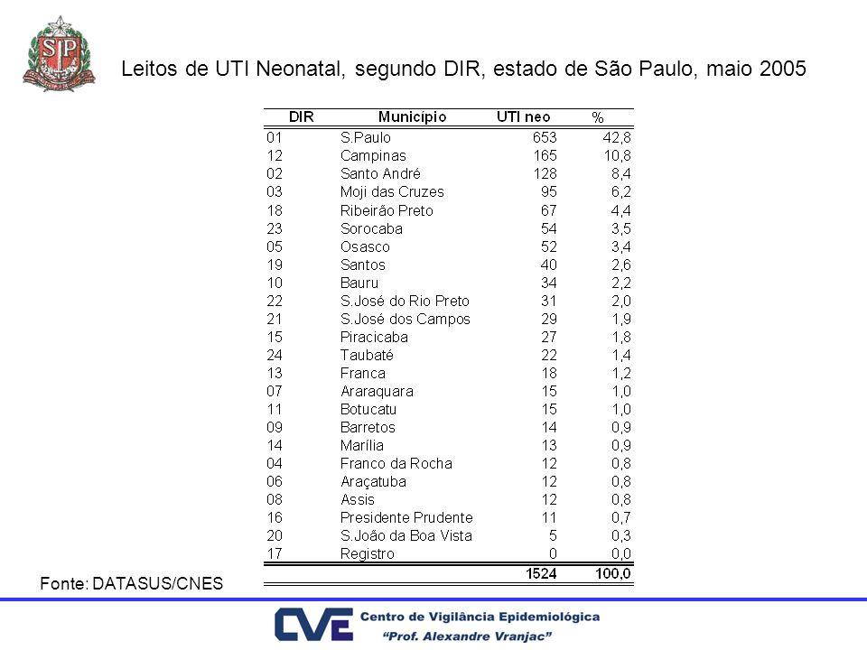 Leitos de UTI Neonatal, segundo DIR, estado de São Paulo, maio 2005 Fonte: DATASUS/CNES